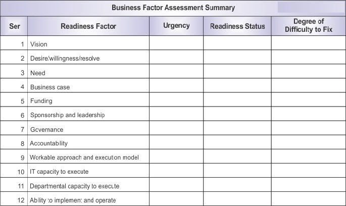 it project management assessment essay Definition: risk management is the process of identifying risk, assessing risk, and taking steps to reduce risk to an acceptable level [1] the risk management approach determines the processes, techniques, tools, and team roles and responsibilities for a specific project.